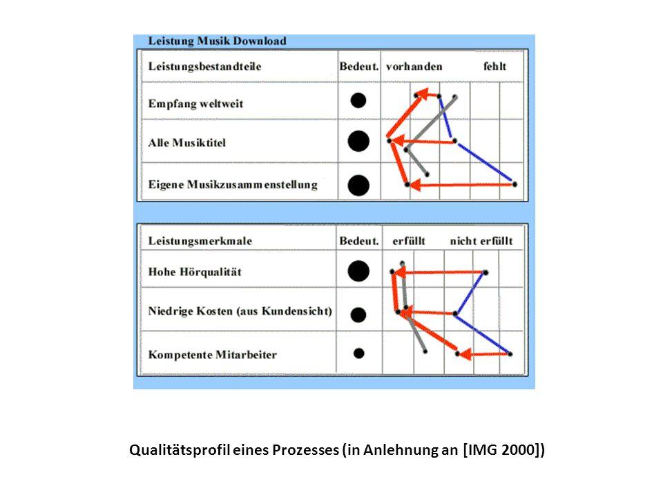 Qualitätsprofil eines Prozesses (in Anlehnung an [IMG 2000])